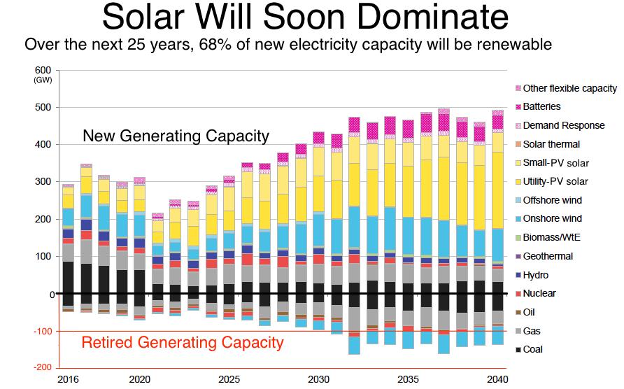 Solar Graph