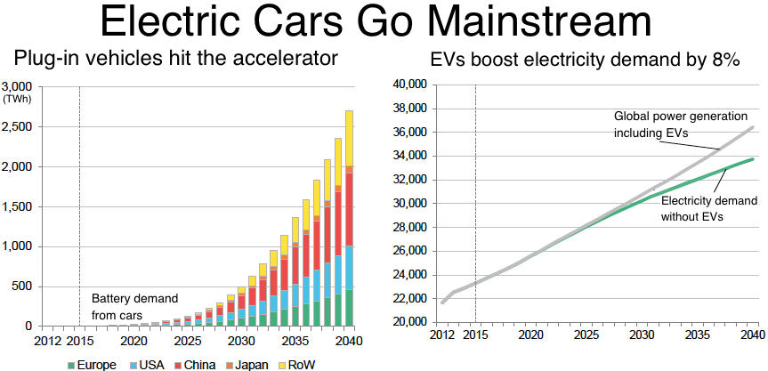 Electric Cars Graph