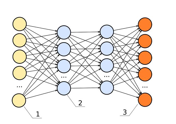 شبكة عصبية اصطناعية